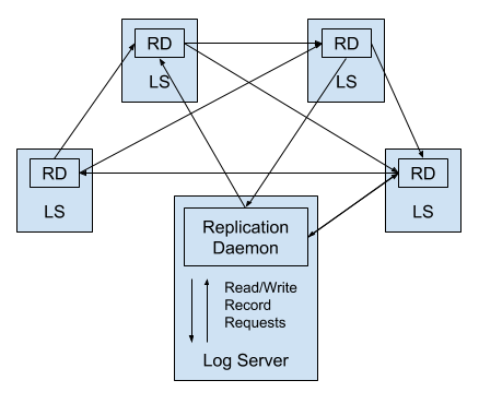 diagram of daemon communication